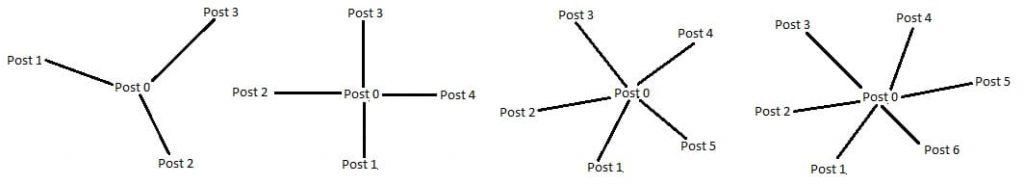Strategia di Article Marketing