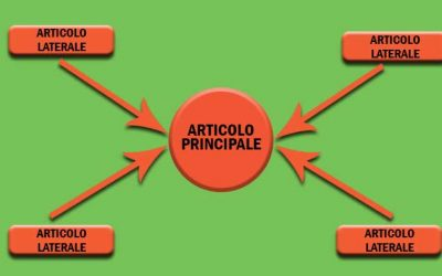 Guida all'Article Marketing per una Link Building efficace