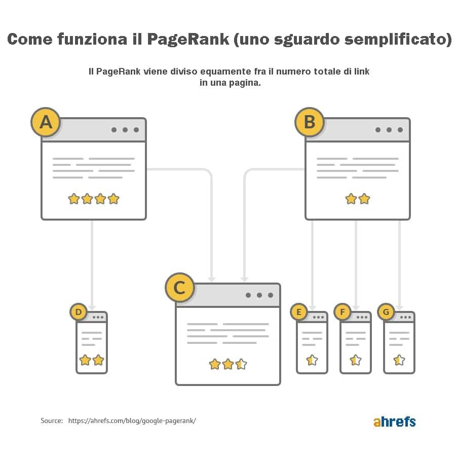 Distribuzione PageRank